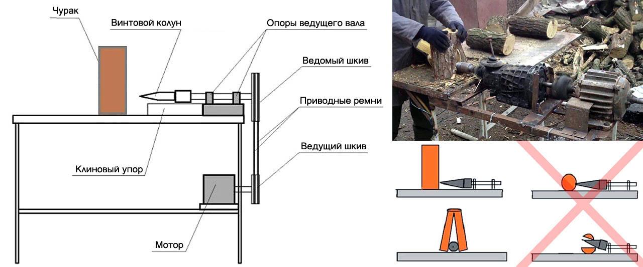 Устройство и принцип действия винтового дровокола