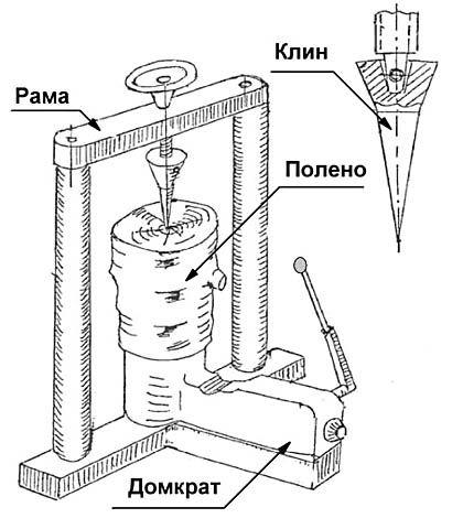 Устройство конусного дровокола