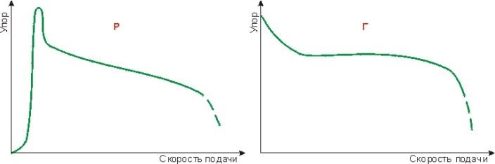 Внешние характеристики реечного и гидравлического привода дровокола