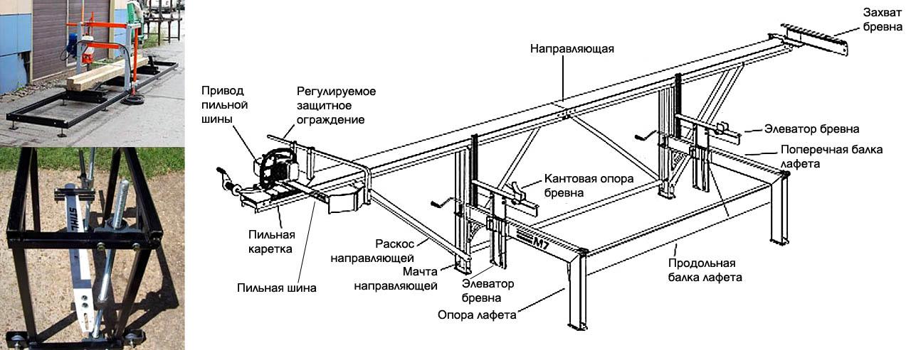 Устройство шинных пилорам разных типов