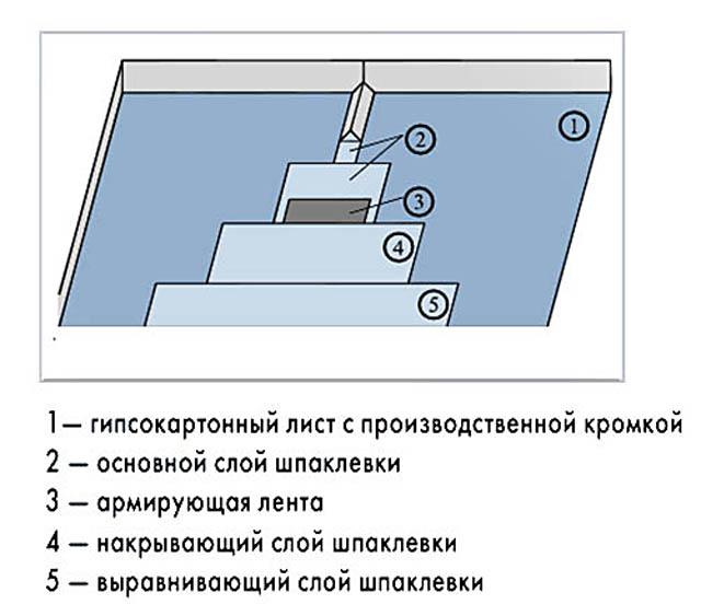 Как шпаклевать стыки листов обшивки короба из гипсокартона