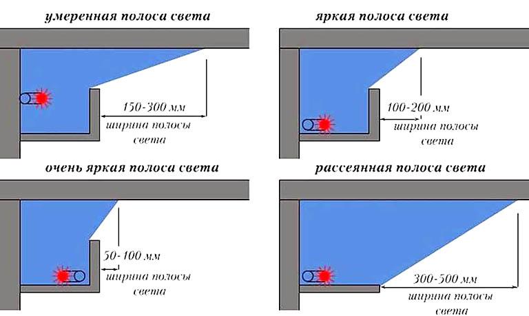 Световые схемы подсветки потолка из гипсокартонного короба