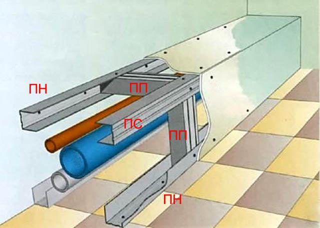 Устройство горизонтального короба из гипсокартона для труб