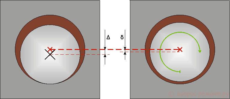 Принцип действия гидродинамической масляной подушки