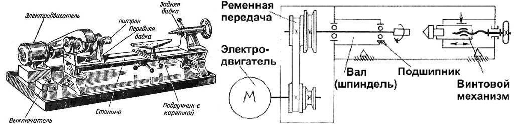 Устройство и кинематическая схема современного токарного станка по дереву