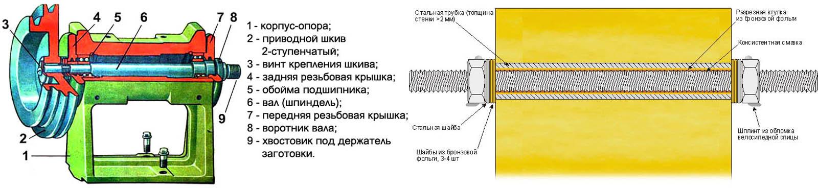 Устройство типовой и самодельной передних бабок токарного станка по дереву