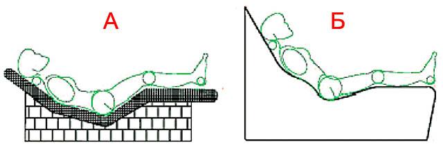 Анатомические типы жестких шезлонгов
