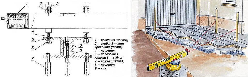 Устройство лазерного уровня и порядок его использования