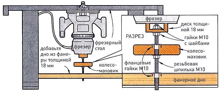 Устройство винтового лифта фрезерной машины в самодельном фрезерном столе