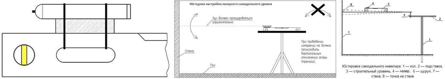 Устройство и способы юстировки самодельного лазерного нивелира
