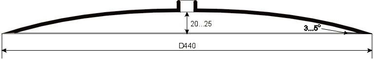Размеры и профиль диска для окучника