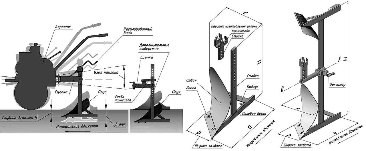 Схема сцепки плуга с мотоблоком
