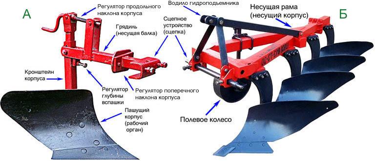 Устройство лемешных плугов для мини сельхозтехники