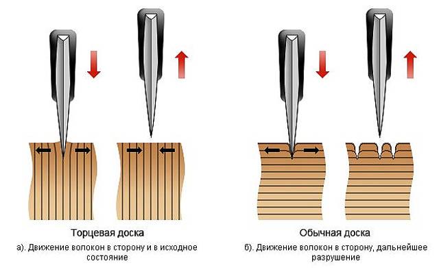 Преимущество торцевой разделочной доски перед доской в пласть