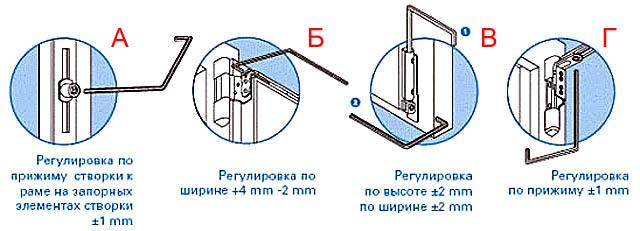 Последовательность операций по регулировке балконной металлопластиковой двери