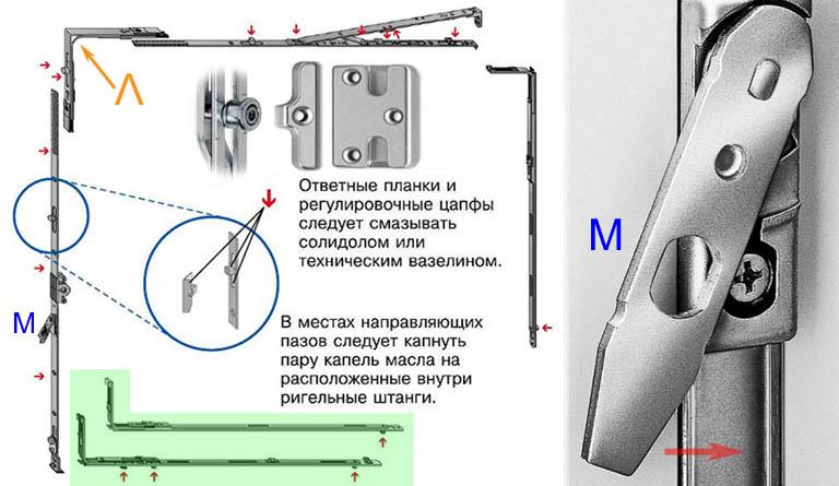 Схема устройства запирающей арматуры металлопластиковых окон и дверей