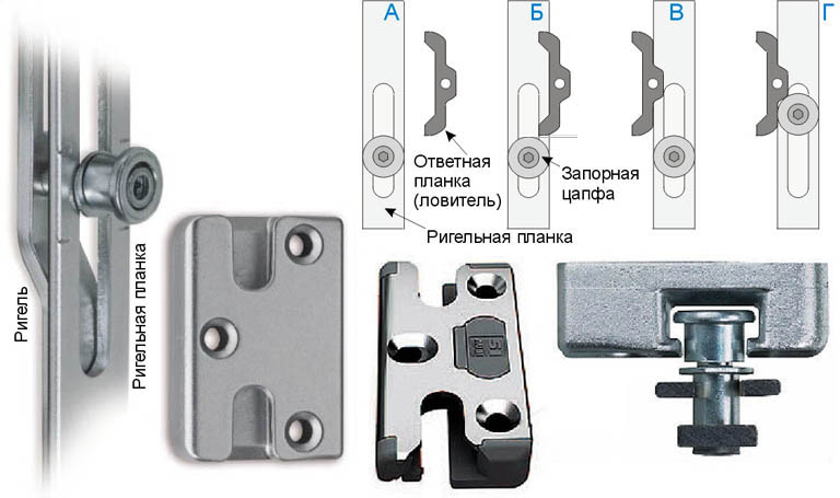 Устройство и действие цапфенного запирающего механизма металлопластиковой двери