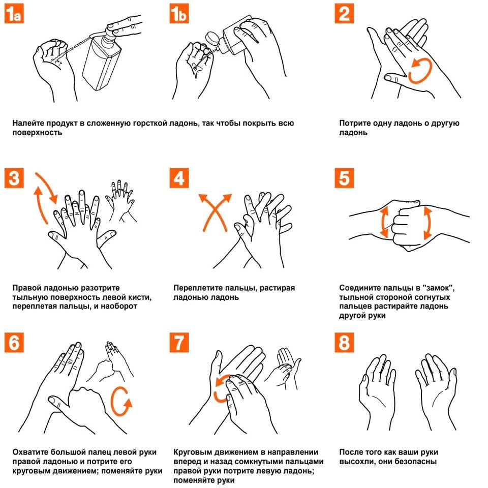 Как обрабатывать руки антисептиком от коронавруса
