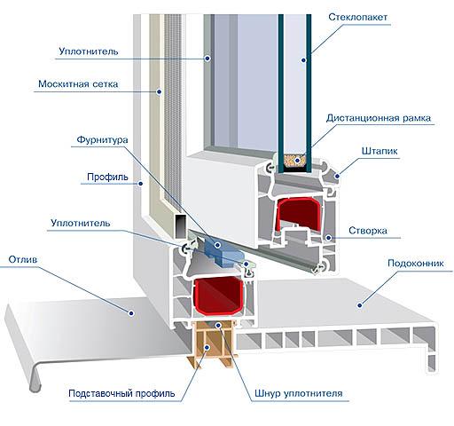 Схема устройства металлопластикового окна.